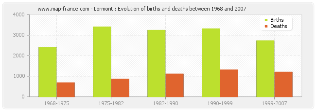 Lormont : Evolution of births and deaths between 1968 and 2007