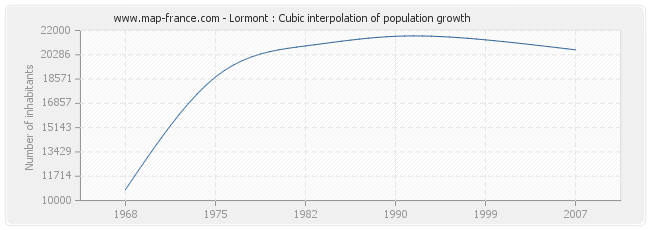 Lormont : Cubic interpolation of population growth