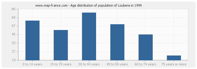 Age distribution of population of Loubens in 1999