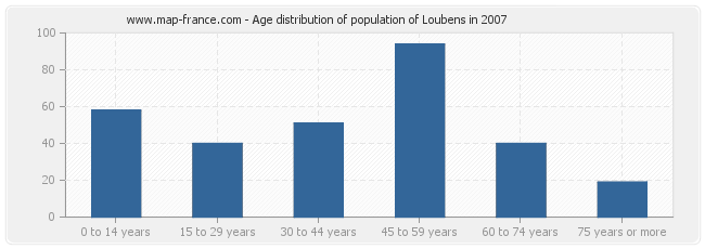Age distribution of population of Loubens in 2007