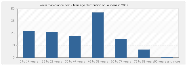 Men age distribution of Loubens in 2007