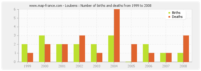 Loubens : Number of births and deaths from 1999 to 2008