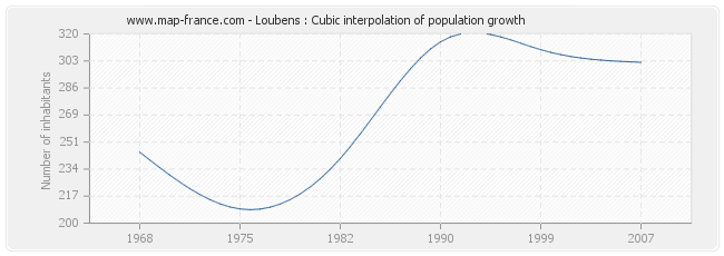 Loubens : Cubic interpolation of population growth