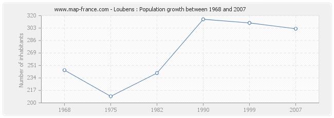 Population Loubens