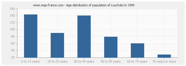 Age distribution of population of Louchats in 1999