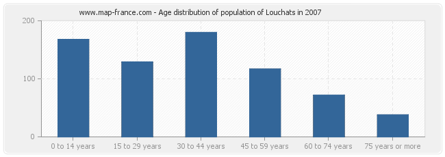 Age distribution of population of Louchats in 2007