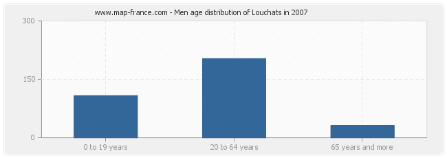Men age distribution of Louchats in 2007