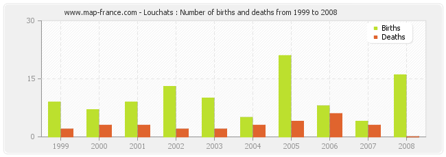 Louchats : Number of births and deaths from 1999 to 2008