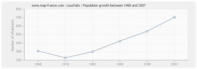 Population Louchats
