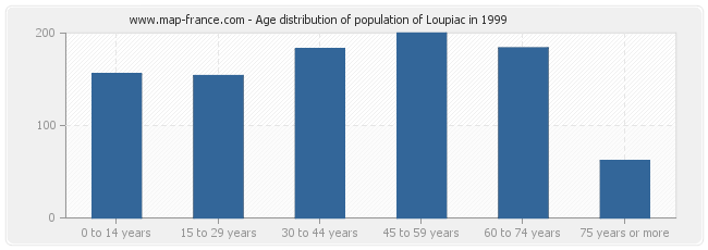 Age distribution of population of Loupiac in 1999
