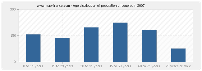 Age distribution of population of Loupiac in 2007