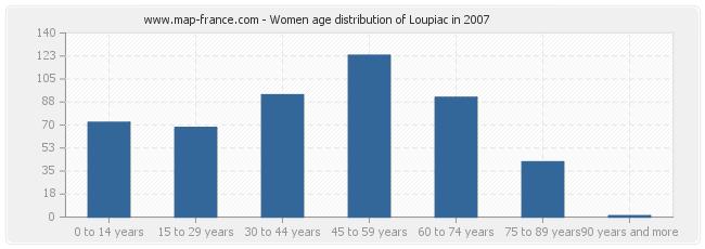Women age distribution of Loupiac in 2007