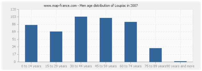 Men age distribution of Loupiac in 2007