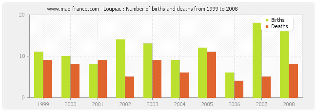 Loupiac : Number of births and deaths from 1999 to 2008