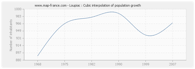Loupiac : Cubic interpolation of population growth