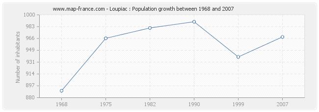 Population Loupiac