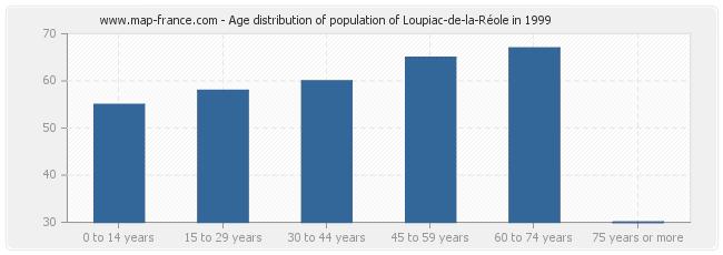 Age distribution of population of Loupiac-de-la-Réole in 1999
