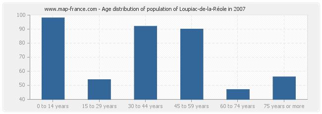 Age distribution of population of Loupiac-de-la-Réole in 2007