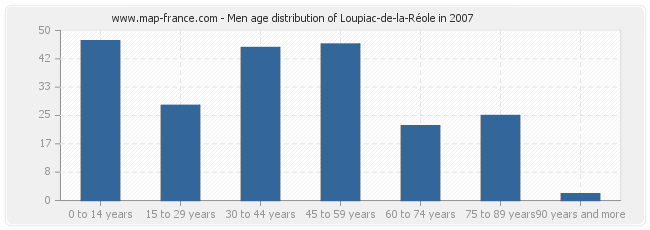 Men age distribution of Loupiac-de-la-Réole in 2007