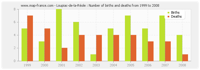 Loupiac-de-la-Réole : Number of births and deaths from 1999 to 2008