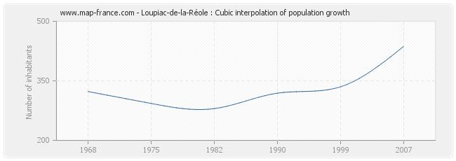Loupiac-de-la-Réole : Cubic interpolation of population growth