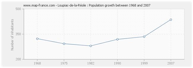 Population Loupiac-de-la-Réole
