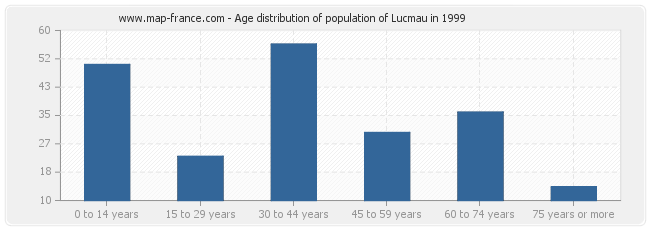 Age distribution of population of Lucmau in 1999