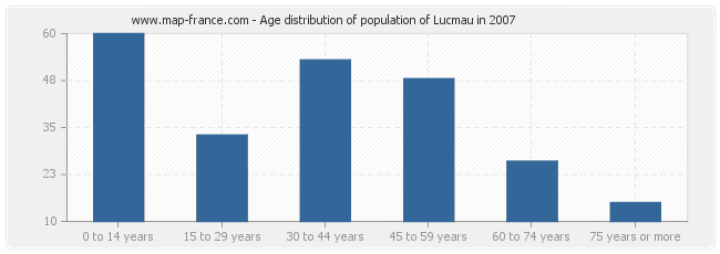 Age distribution of population of Lucmau in 2007