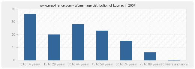 Women age distribution of Lucmau in 2007