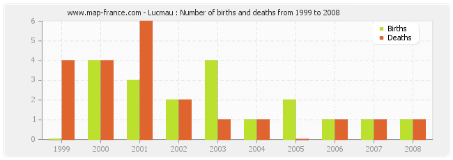 Lucmau : Number of births and deaths from 1999 to 2008
