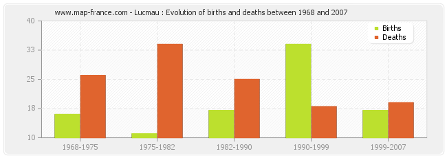 Lucmau : Evolution of births and deaths between 1968 and 2007