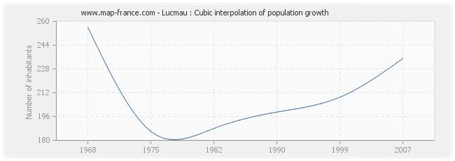 Lucmau : Cubic interpolation of population growth