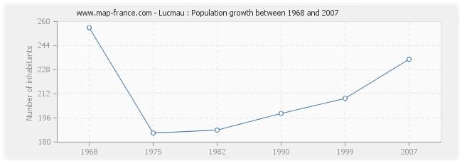 Population Lucmau