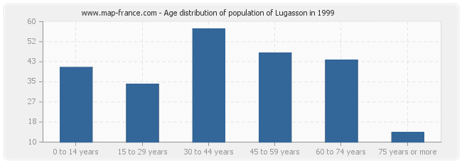 Age distribution of population of Lugasson in 1999
