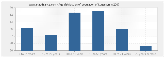 Age distribution of population of Lugasson in 2007
