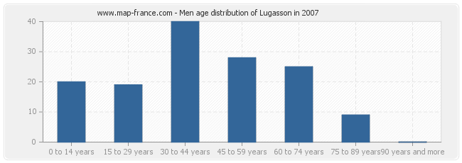 Men age distribution of Lugasson in 2007