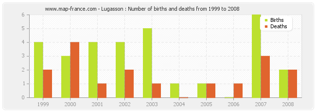 Lugasson : Number of births and deaths from 1999 to 2008