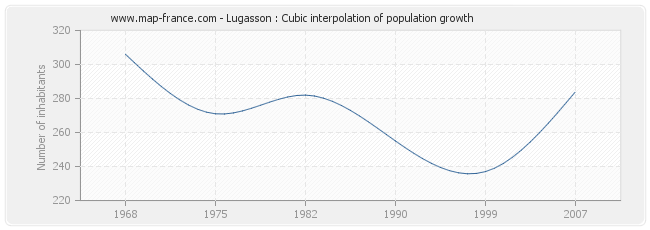 Lugasson : Cubic interpolation of population growth