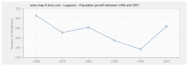 Population Lugasson