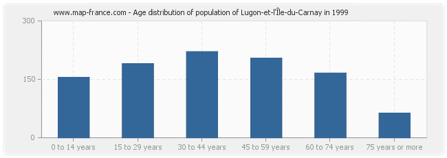 Age distribution of population of Lugon-et-l'Île-du-Carnay in 1999