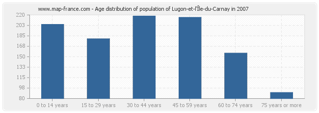 Age distribution of population of Lugon-et-l'Île-du-Carnay in 2007