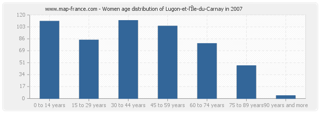 Women age distribution of Lugon-et-l'Île-du-Carnay in 2007