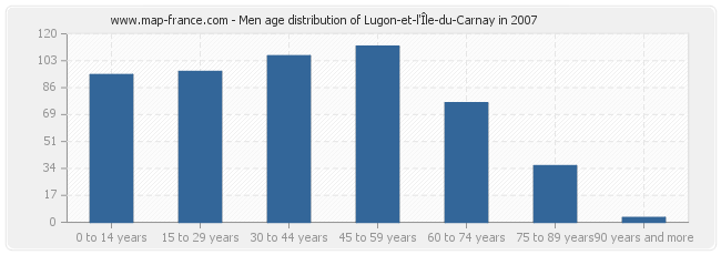 Men age distribution of Lugon-et-l'Île-du-Carnay in 2007