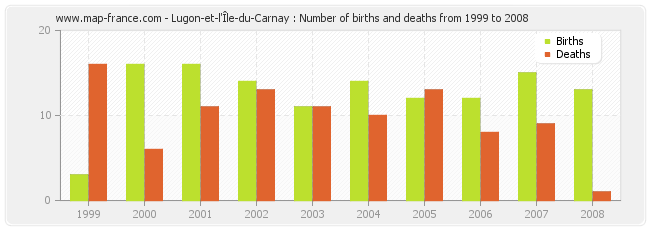 Lugon-et-l'Île-du-Carnay : Number of births and deaths from 1999 to 2008