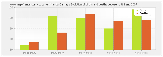 Lugon-et-l'Île-du-Carnay : Evolution of births and deaths between 1968 and 2007