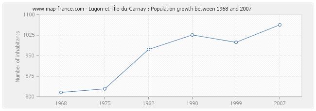 Population Lugon-et-l'Île-du-Carnay