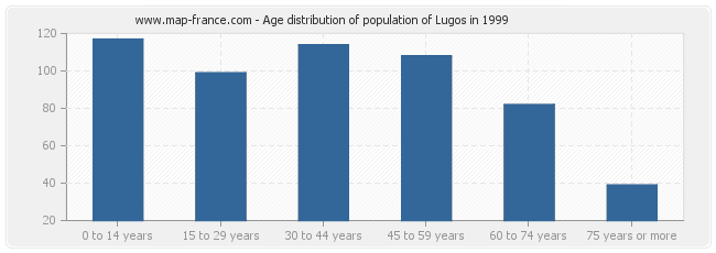Age distribution of population of Lugos in 1999