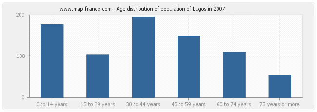 Age distribution of population of Lugos in 2007