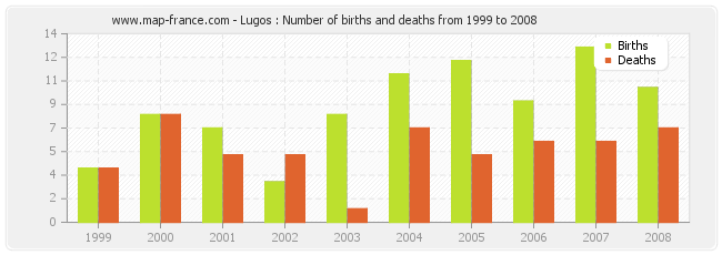 Lugos : Number of births and deaths from 1999 to 2008