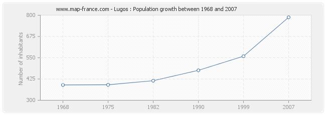 Population Lugos